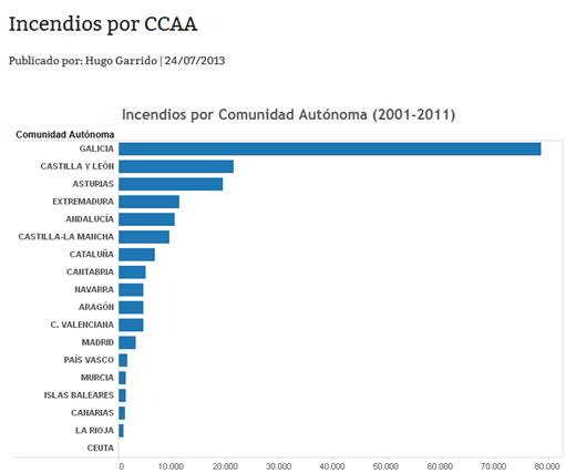 Incendios por CCAA